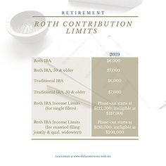 Roth IRA Annual Contribution Limits | Quick Easy Guide
