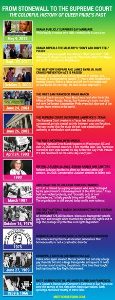 From Stonewall to the Supreme Court: The Colorful History of Queer Pride i love obama Lgbt Support Groups, Lgbt Groups, James Byrd Jr, Gay Straight Alliance, Social Justice Topics, Lgbt History, Lgbt Community, Supreme Court, Transgender