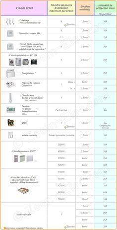 section de c ble lectrique abaque puissance longueur mono conception puissance. Black Bedroom Furniture Sets. Home Design Ideas