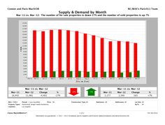 Supply and Demand chart for Los Angles County April 2012