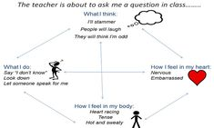 Children - Expecting the worst? How I Feel, Teacher, Let It Be, Feelings, Sayings, Children, Young Children, Professor, Boys