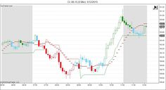 Day Trading Software - August 2015   CL 06-15 (5 Min) 5_12_2015