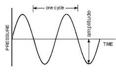 Waveform Characteristics