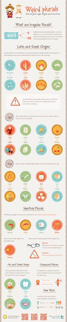 Weird plurals: Latin and Greek origins, irregular plural noun forms #language #learning #english