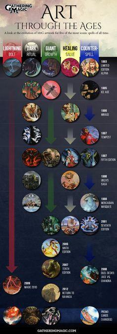 The Evolution of Magic Art by James Arnold | GatheringMagic.com - Magic: The Gathering Website