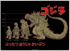 Evolution of the King of Monsters – Godzilla Evolution Poster