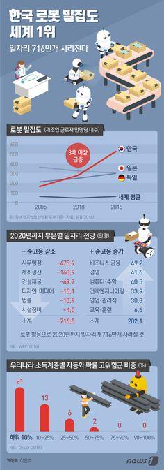 [그래픽뉴스] 한국 로봇 밀집도 세계 1위…일자리 716만개 사라진다
