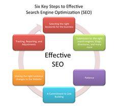 Effective Search Engine Optimization...