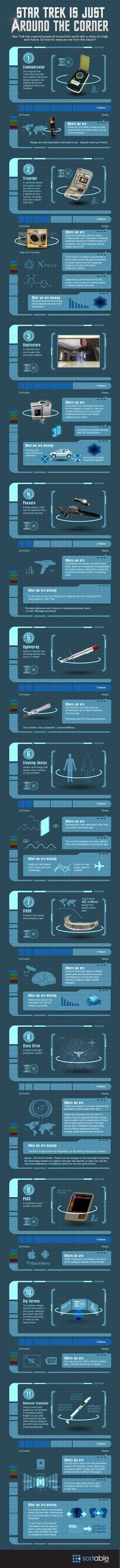 Star Trek Science Fiction Gadgets and their modern day counterparts.