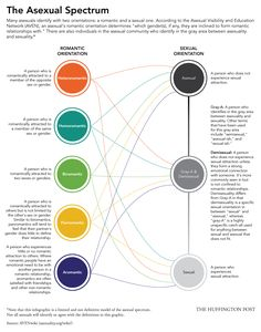 Asexual Relationships, Masturbation And Romance In The Ace Community (INFOGRAPHIC) [I wonder if I'm slightly Gray-A. Labels, labels. :p Good info to help understand my friends too.]
