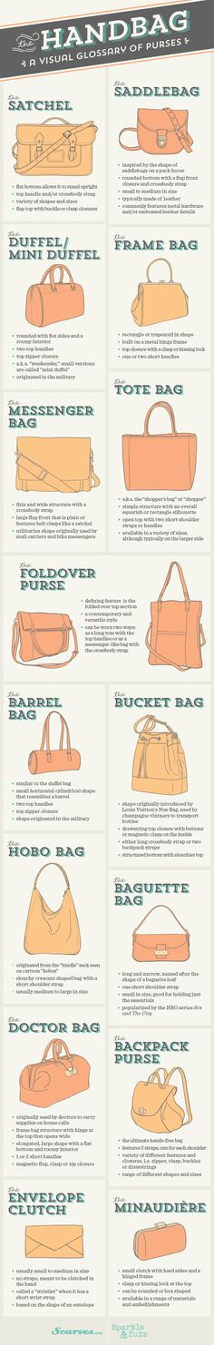 The Handbag A Visual Glossary of Purses http://www.visualistan.com/2014/04/the-handbag-visual-glossary-of-purses.html