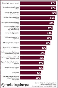 Chart: What are your peers' top #emailmarketing goals?