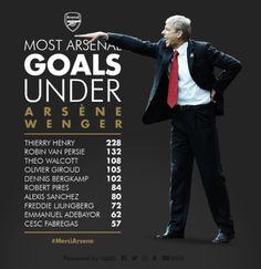 Arsenal Goal, Dennis Bergkamp, Theo Walcott, Thierry Henry, Van Persie, Arsene Wenger, Soccer Stuff, Arsenal Football