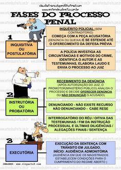Fases Do Processo Penal