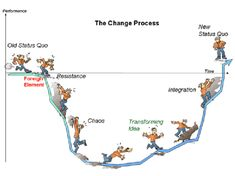 Commitment to change dental health the change process Prediction Week Positively Parenting 3 Secrets and Self Development, Personal Development, Virginia Satir, Coaching Personal, Nlp Coaching, Life Coaching, Process Of Change, Lean Six Sigma, Kaizen