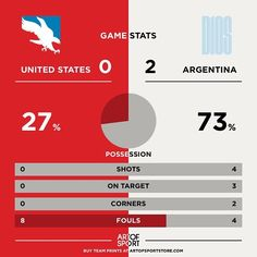 HALF TIME  And the stats says it all.  #copaamerica #argentina #messi #usa #usavarg