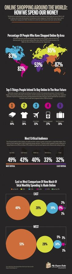 Online Shopping Around the world - E-commerce infographic Marketing Trends, Internet Marketing, Online Marketing, Social Media Marketing, Digital Marketing, Content Marketing, Social Networks, E Commerce, Analyse Technique