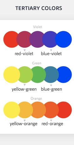 Tertiary Colors Tertiary colors are the six colors created from a mix of one primary color and one secondary color. These only apply to colors that are next to each other in the color wheel. Mixing Primary Colors, Primary And Secondary Colors, Secondary Color Wheel, Art Drawings For Kids, Colorful Drawings, Tertiary Color Wheel, Color Art Lessons, Color Mixing Chart, Visual Learning