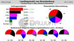 Wahlumfrage: Landtagswahl Brandenburg (#ltwbb) - Infratest dimap - 30.11.2016