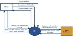 ATM processes in data flow diagrams. A comparison of two notations: Gane & Sarson and Yourdon & Coad. Data Flow Diagram, Data Modeling, Bank Account, Bar Chart, Coding, Programming