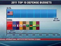 2011 Top 10 Defense Budgets