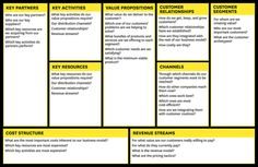 How To Develop An Entrepreneur Business Model Canvas  Technology
