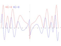In mathematics, the Riemann hypothesis is a conjecture that the Riemann zeta function has its zeros only at the negative even integers and complex numbers with real part  1 / 2 . It was proposed by Bernhard Riemann (1859), after whom it is named. The name is also used for some closely related analogues, such as the Riemann hypothesis for curves over finite fields. The Riemann hypothesis implies results about the distribution of prime numbers. Along with suitable generalizations, some…