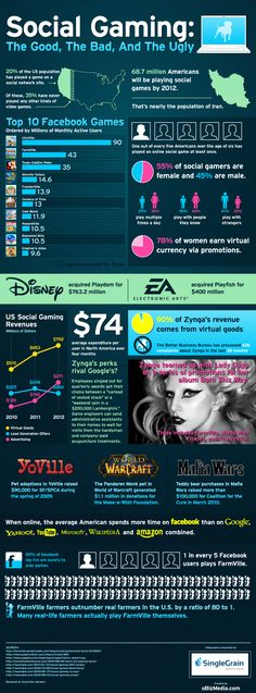 Social Gaming: The Good, The Bad, & The Ugly [Infographic] - CityVille, Disney, Electronic Arts, Facebook, Facebook Games, farmville, Social Gaming, www.singlegrain.com, yoville