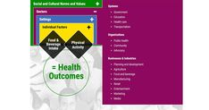 The Social-Ecological Model - 2015-2020 Dietary Guidelines - health.gov