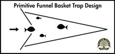 How to Make a Primitive Funnel Fish Trap that keeps on giving. -- http://willowhavenoutdoor.com/featured-wilderness-survival-blog-entries/how-to-make-a-primitive-funnel-fish-trap-that-keep-on-giving/