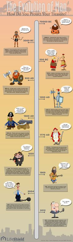 Are you a caveman or a pirate? Infographic of safety and home security throughout the ages...