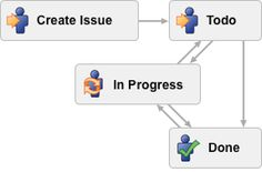 Learn to create a Custom Workflow | Atlassian -> Jira  Jira atlassian tempo bugs issue tracker report business tech it software technology tips tricks guide --from Liesel Hess