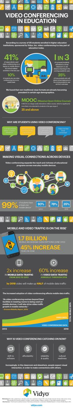 Video Conferencing In Education [INFOGRAPHIC]
