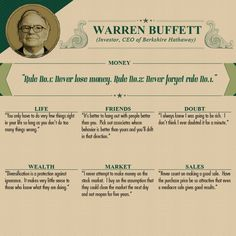 Life Advice From 18 of the Wealthiest People in History - Warren Buffett Financial Quotes, Financial Tips, Financial Markets, Financial Literacy, Financial Planning, Warren Buffett, Business Motivation, Business Quotes, Fit Motivation