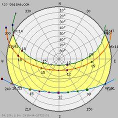 Santa Barbara - Sun path diagram (solar path diagram, sun chart, solar chart)