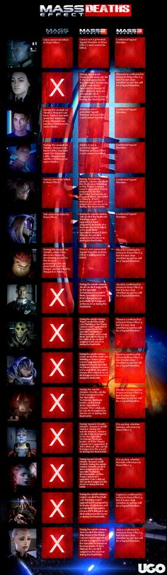 Mass Effect possible deaths infographic