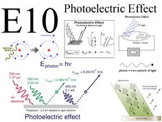 The photoelectric effect is the observation that many metals emit electrons when light shines upon them. Electrons emitted in this manner may be called photoelectrons.