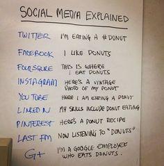 Social Media services in a nutshell