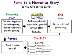 "This packet includes a description/lesson plan of the process I use to teach Narrative Writing to my students (a combination of Lucy Calkins, Being a Writer, and Thinking Maps), a poster (flow-map) of the narrative writing process, models of pictures & writing to ""rate"" writing, along with the writing paper students use which includes a flow map and editing checklist at the top."