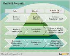 Use this simple PowerPoint pyramid framework to present ROI measurement for your Social Media initiatives.  #PowerPoint #Pyramid