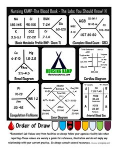 Fishbone Diagram Nursing Volleyball Court Template Pin By Susan Arnold On Fun Pinterest Labs These Are The You Should Know Lab Kamp Blood Book Finally Disclaimer Stickenotes Used As A Resource And Not Replace Your