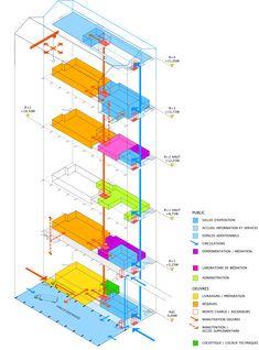 frac nord-pas de calais - dunkerque - lacaton + vassal - 2009-13 - funcional diagram