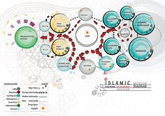Graduation Project, Diagrams and concept boards - Graduation Project, Interior Design Department, Engineering Collage, - Cultural Architecture, Plan Concept Architecture, Site Analysis Architecture, Hospital Architecture, Architecture Résidentielle, Tropical Architecture, Sustainable Architecture, Presentation Board Design, Architecture Presentation Board