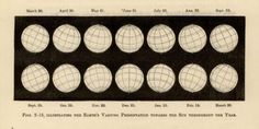 "Figs. 2-13. ""Illustrating the Earth's varying presentation towards the Sun throughout the year."" The Seasons Pictured. 1885."