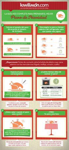 Infografía del Pavo - Blog de Cocina - Ideas Para Cocinar de Kiwilimon