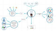 Mi Entorno Personal de Aprendizaje para #eduPLEmooc #eduPLEdiagramas