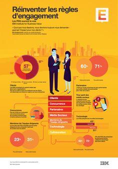 Réinventer les règles d'engagement. Les PDG ouvrent la voie. IBM Institute for Business Value.