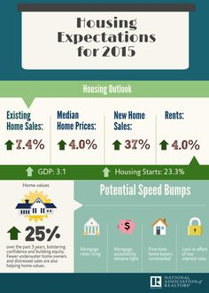Existing-home sales are forecast to rise about 7 percent in 2015 behind a strengthening economy, solid job gains and a healthy increase in home prices.