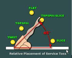 Ideal ball toss location for different serves - Talk Tennis