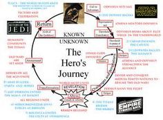 movies hero s journey examples google search hero s journey  hero s journey odyssey essays an epic hero can be defined as a person who fights for a noble cause he strives extensive wit courage power